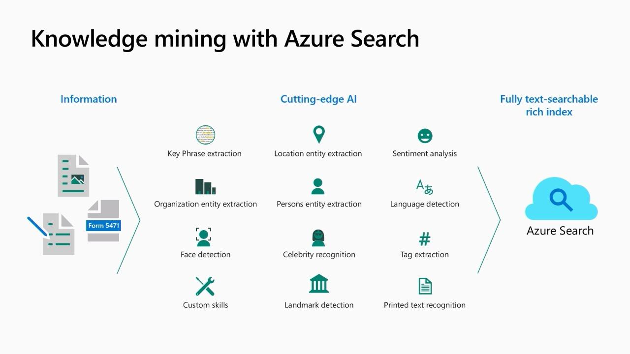 Introducing AI-driven content understanding with Cognitive Search and Cognitive Services