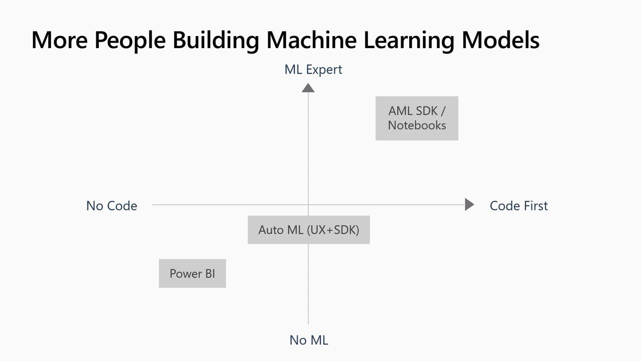 "Build ""zero code"" machine learning models with visual workflow capabilities in Azure Machine Learning service"