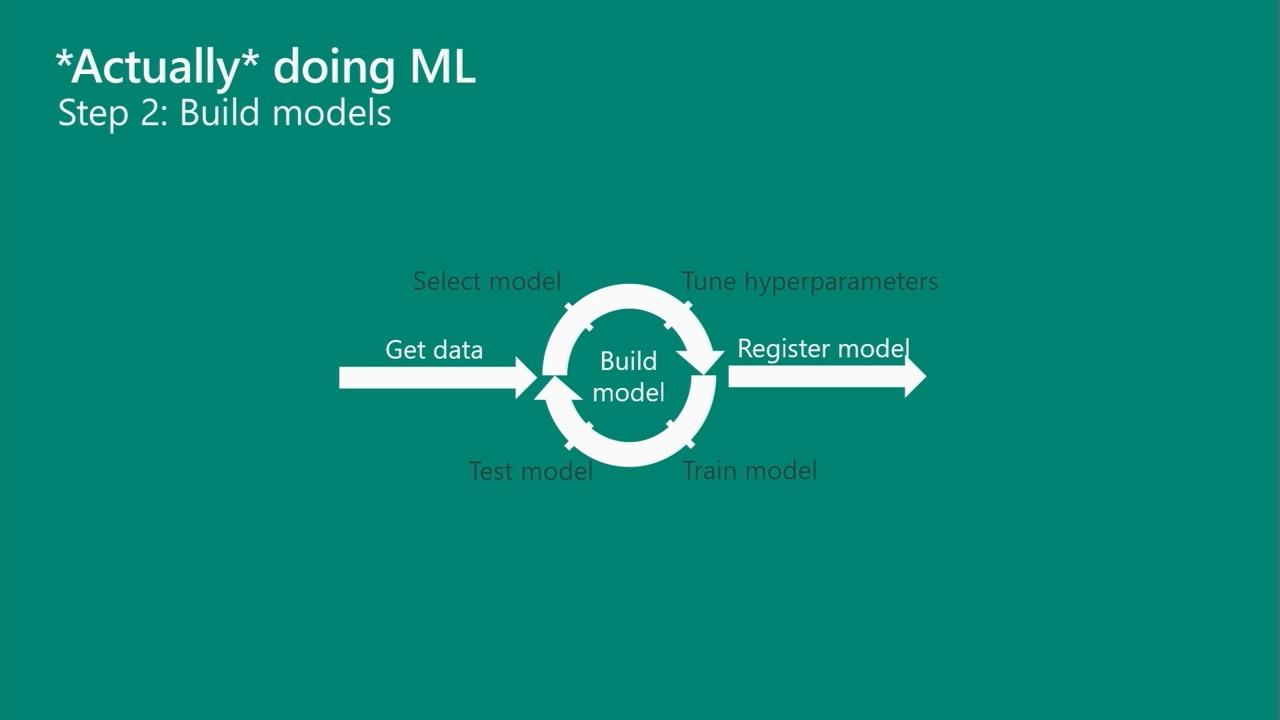 Want to *actually* do machine learning? Wrangle data, build models, and deploy them with Azure Machine Learning