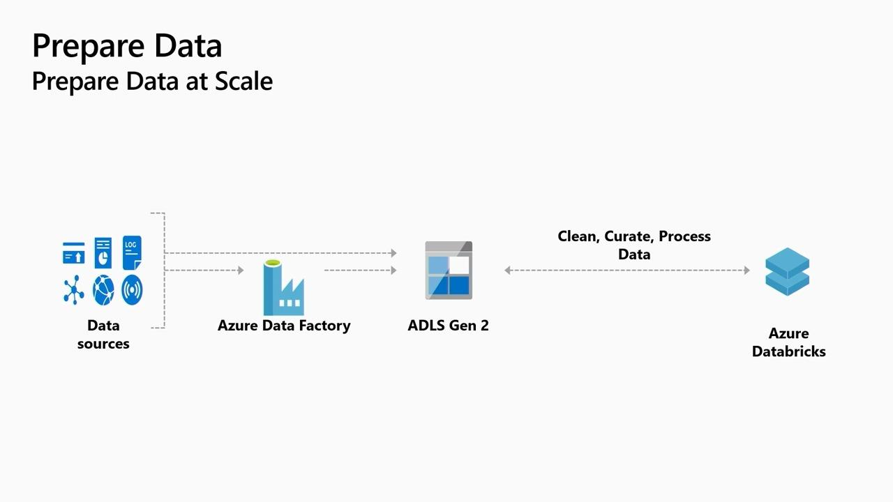 Managing your ML lifecycle with Azure Databricks and AzureMachine Learning