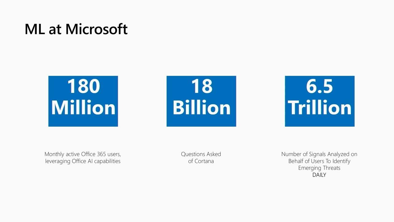 Open Neural Network Exchange (ONNX) in the enterprise: how Microsoft scales ML across the world and across devices