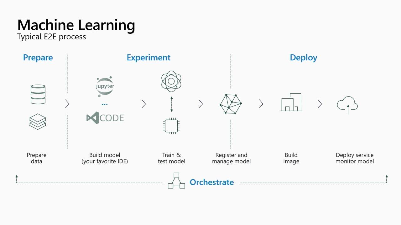 How to build enterprise ready ML: Privacy and security best practices, in the cloud and on the edge