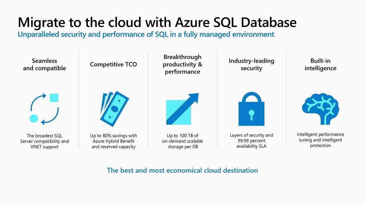 Build modern database applications using Azure SQL Database Managed Instance, ADF and Power BI