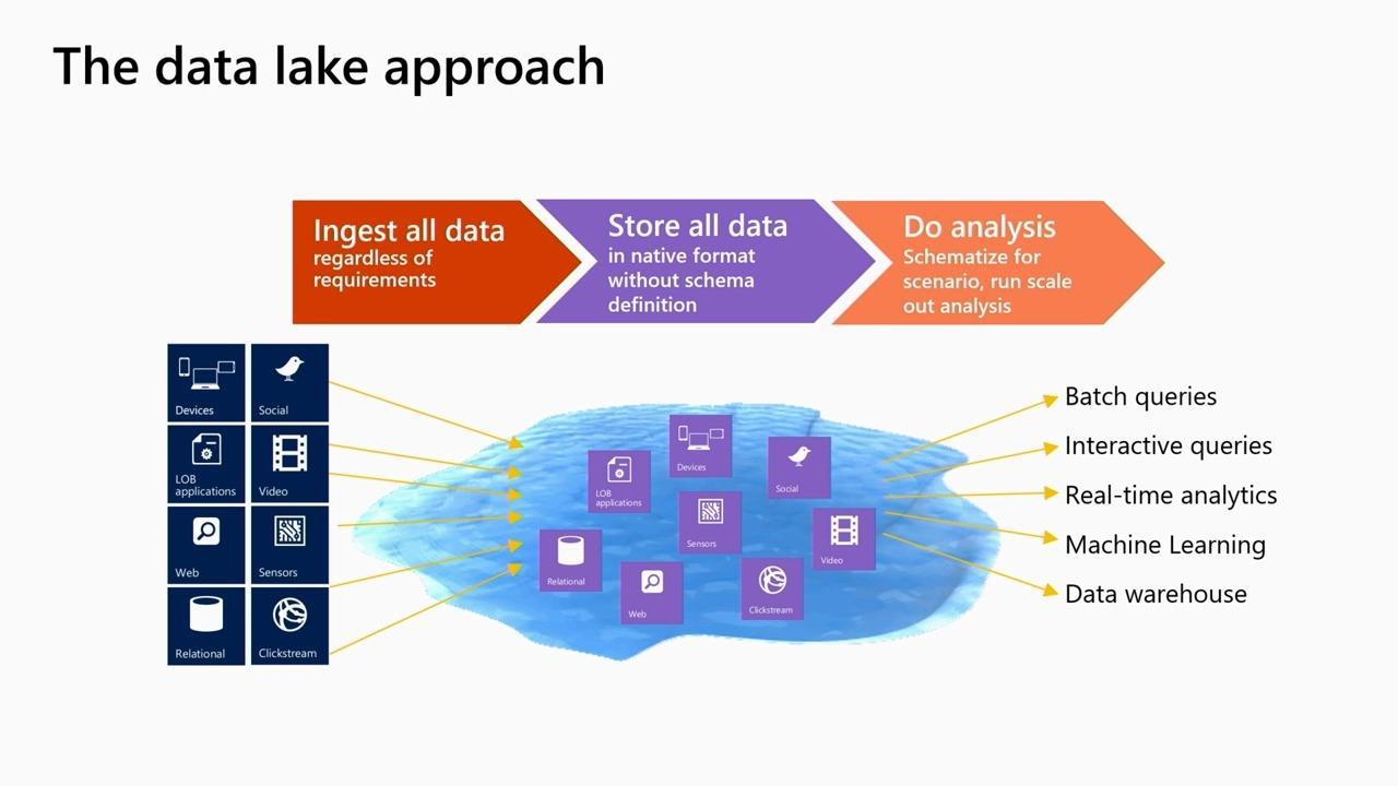 Building data pipelines for Modern Data Warehouse with Spark and .NET in Azure