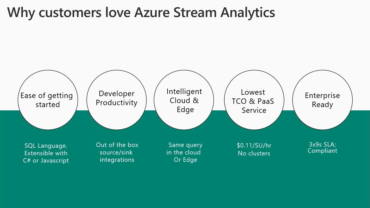 From cloud to the intelligent edge: Drive real-time decisions with Azure Stream Analytics