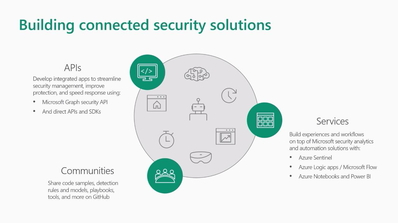 Building apps that integrate, automate, and manage security operations