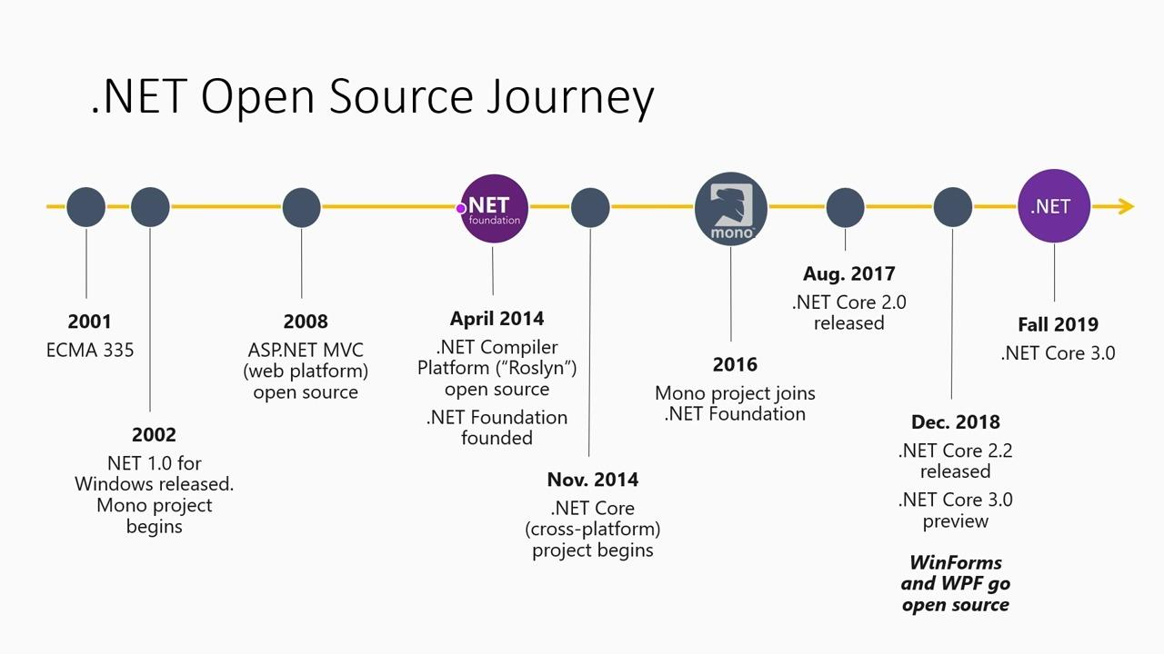 Microsoft's journey to becoming an open source enterprise with GitHub