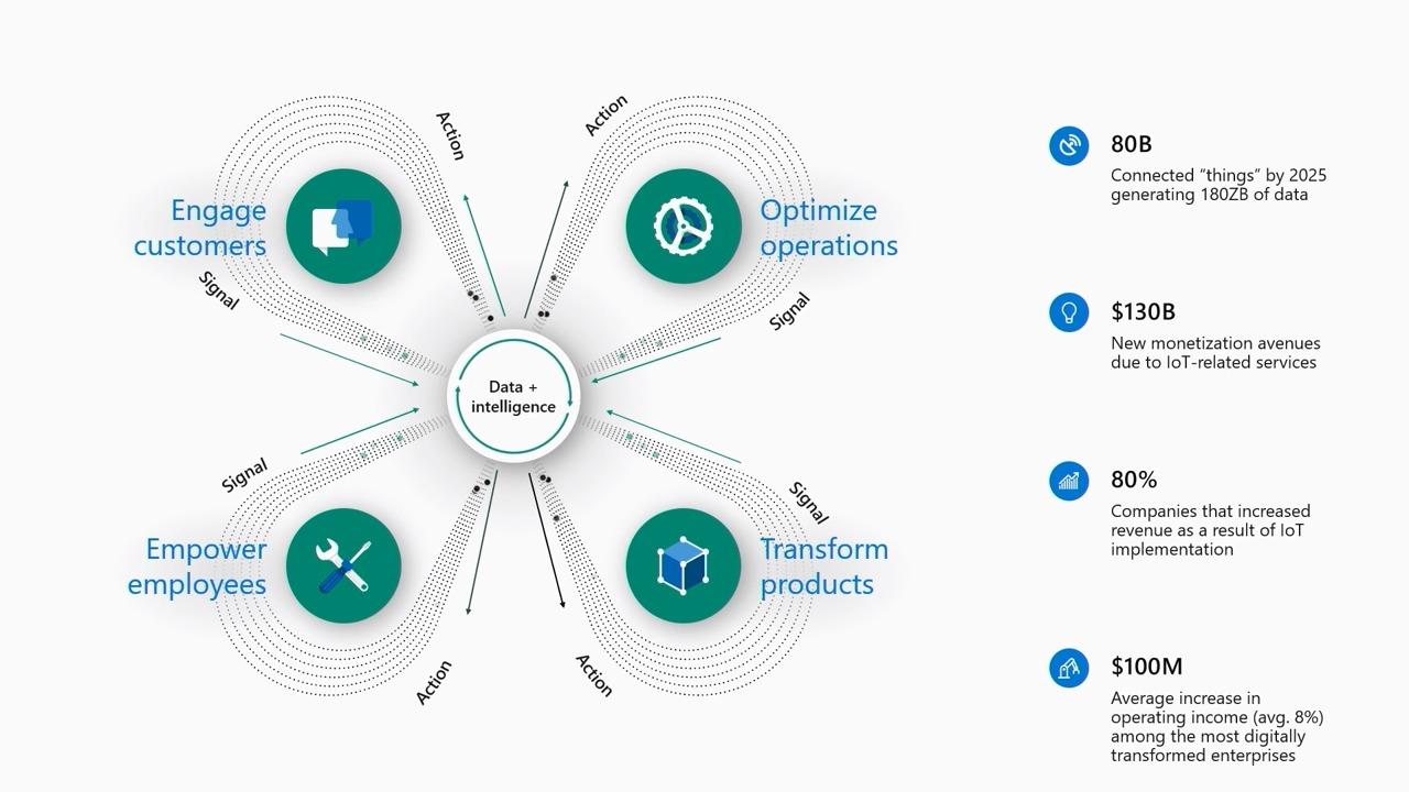 Azure IoT Platform & Security Innovations:  Foundation of a modern and secure IoT application, from things to data, to E2E security