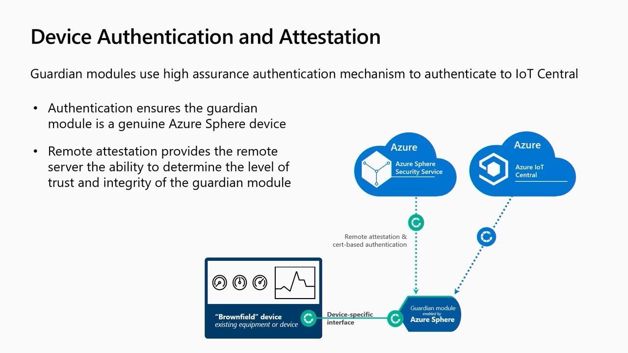 Azure Sphere: Securely unlocking IoT for your Enterprise