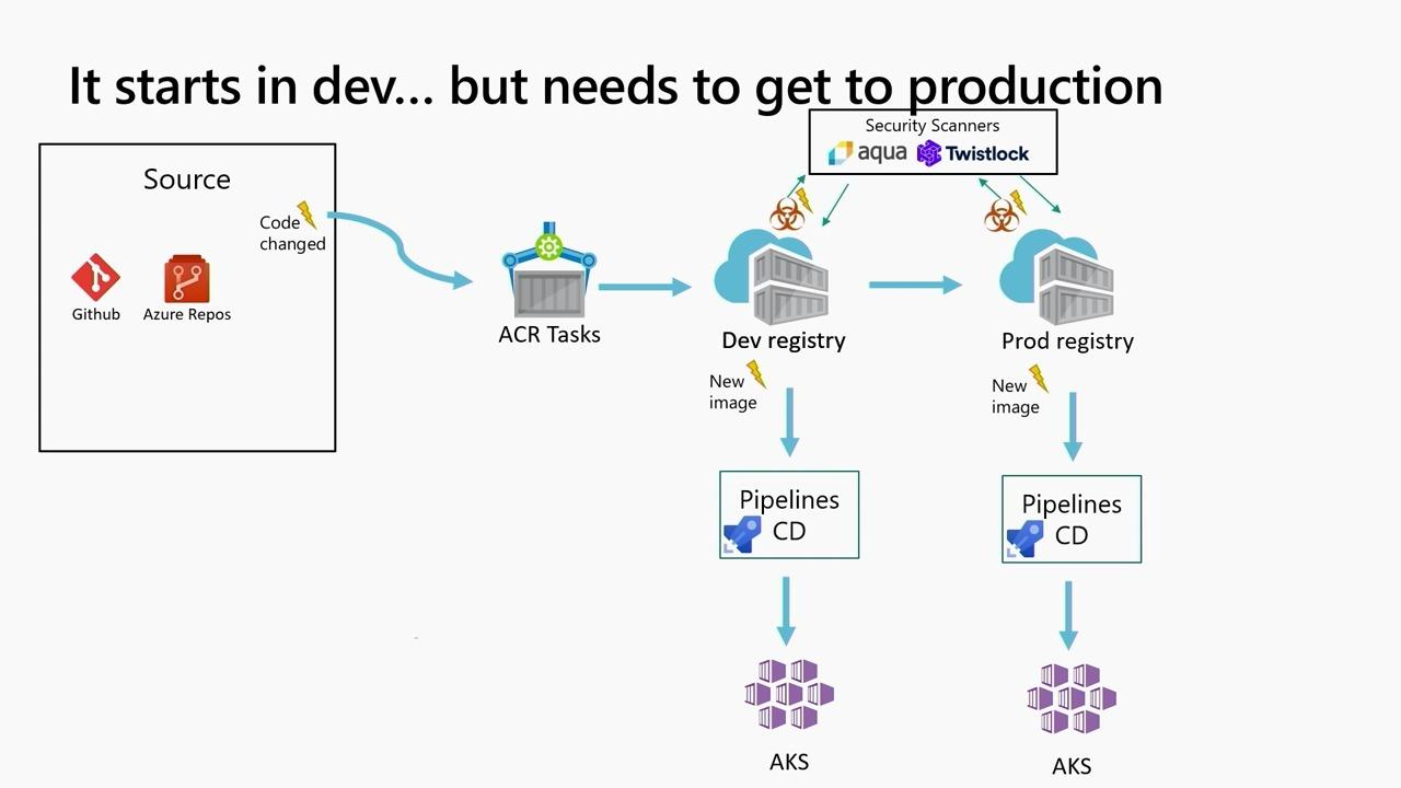 From dev to production: Container lifecycle, monitoring, logging and troubleshooting