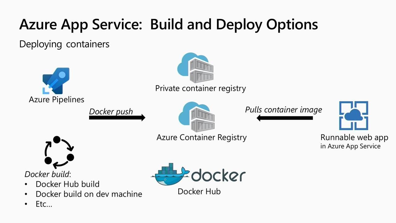 No more last mile problems! Quickly deploy .NET, Python, Java and Node apps on Azure App Service