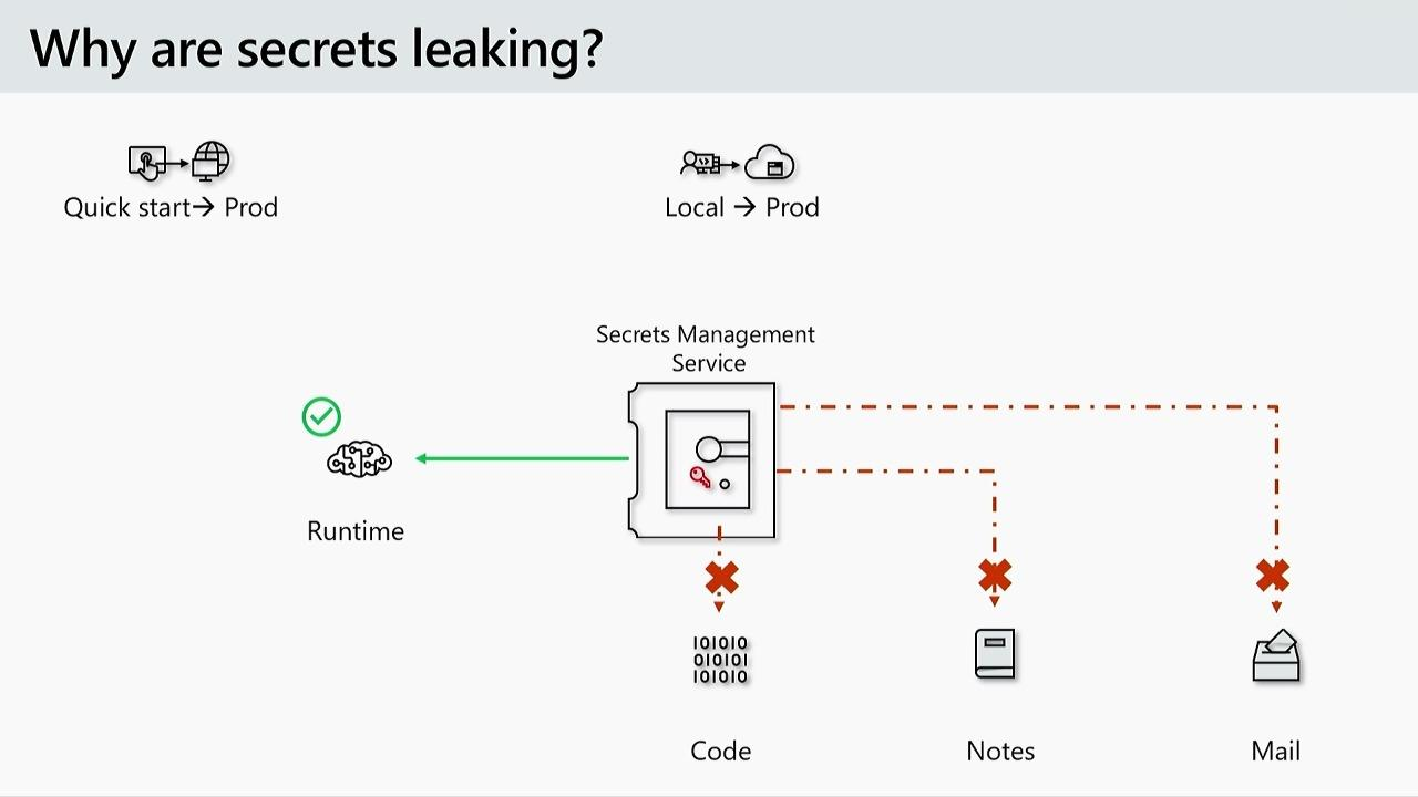 Azure Security: Can you keep a secret?