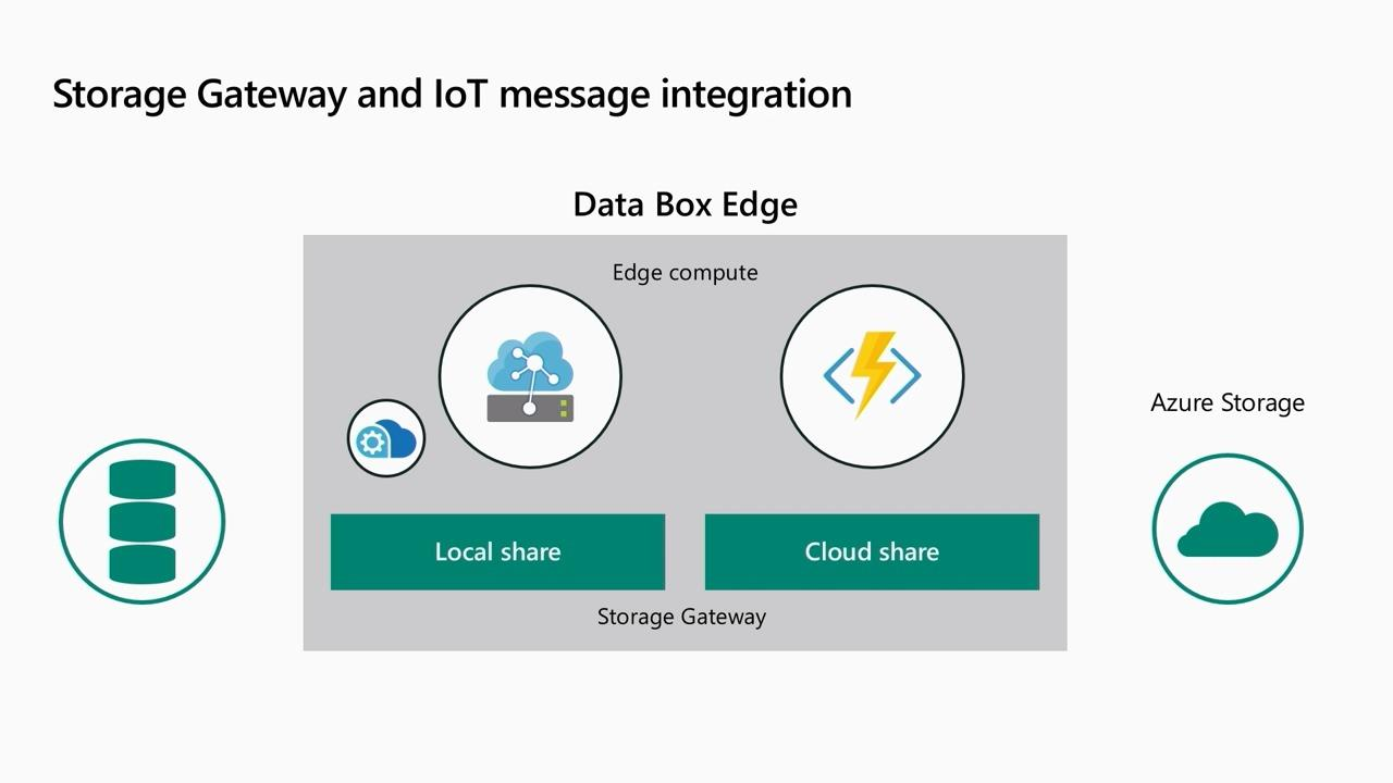 Run AI powered apps on the edge with Azure Data Box Edge