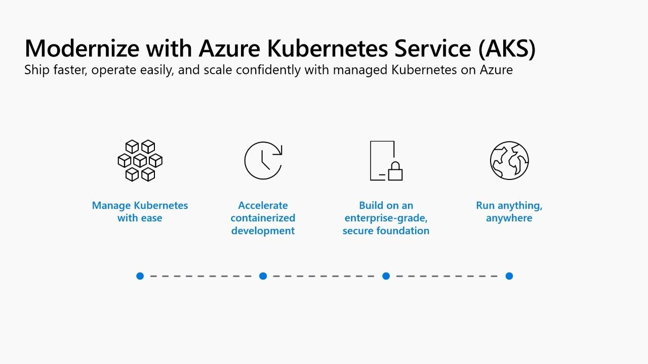 Take the right path to modernize your Windows Server apps with containers