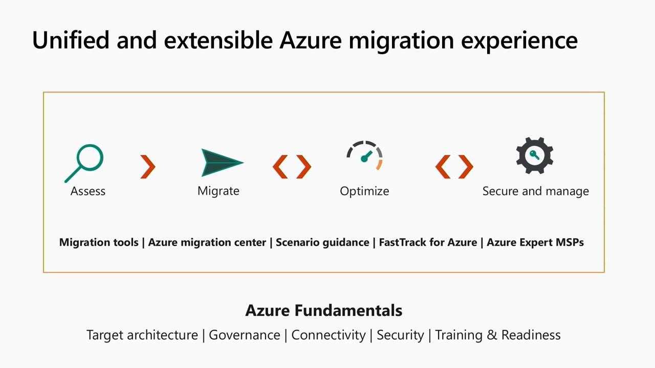 Migrating your applications, data, and infrastructure to Azure