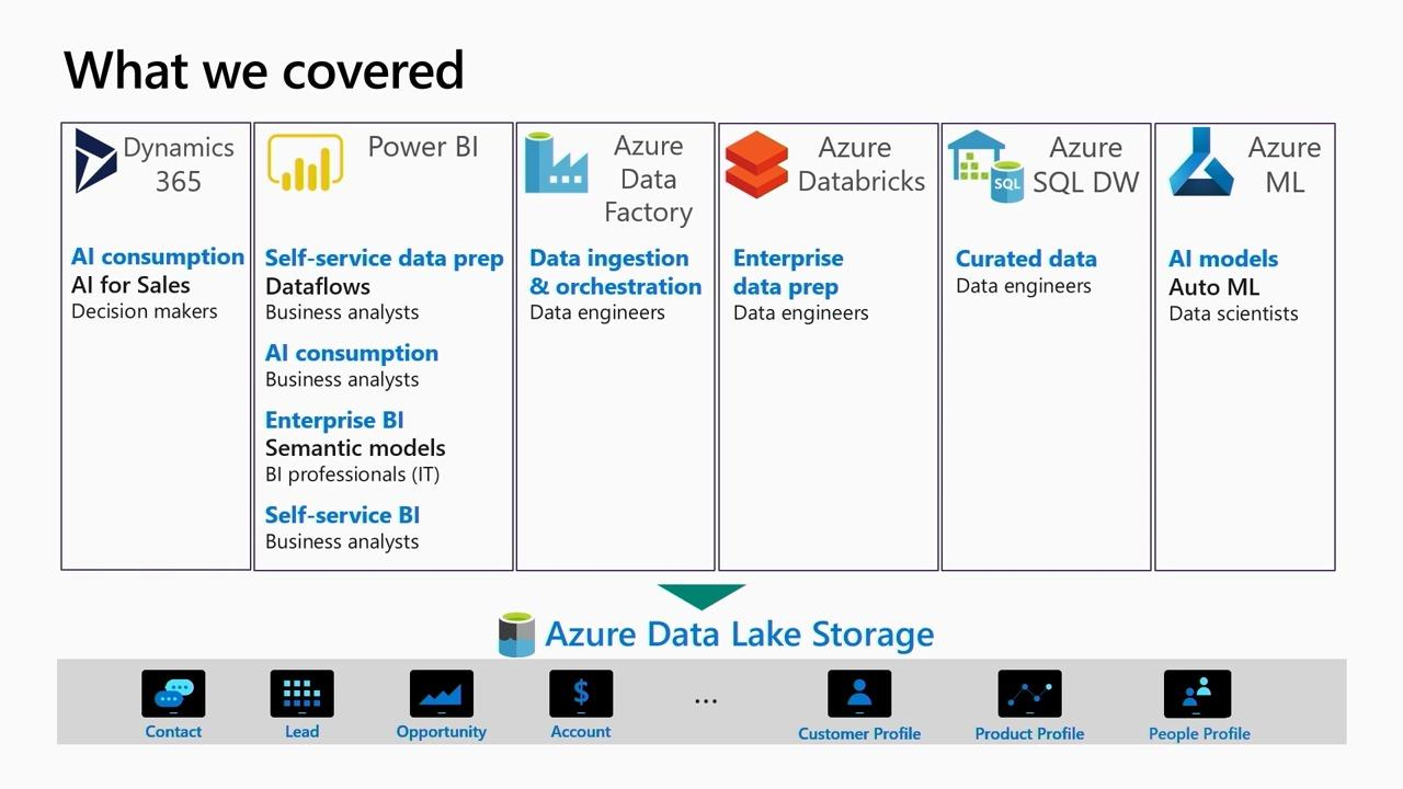 Power BI & Azure Data Services - Better Together