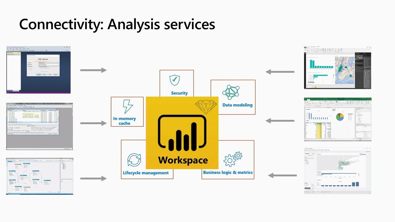 Roadmap for Enterprise Modeling with Power BI and Azure Analysis Services