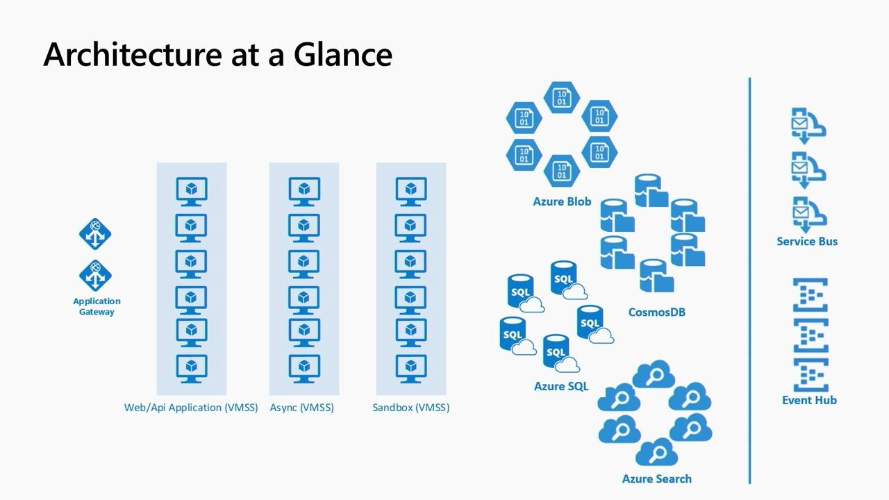 Building Azure Apps using the Common Data Service