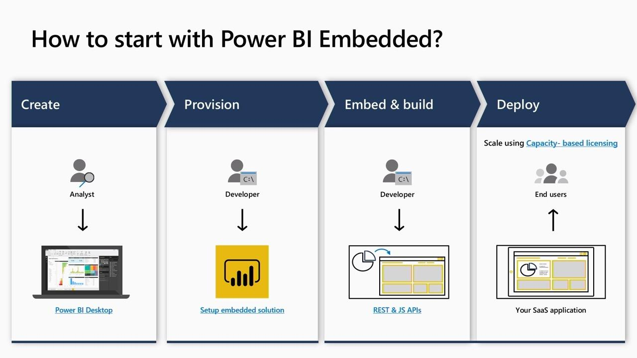 Developing multi-tenant SaaS application with Power BI Embedded Analytics: Best practices