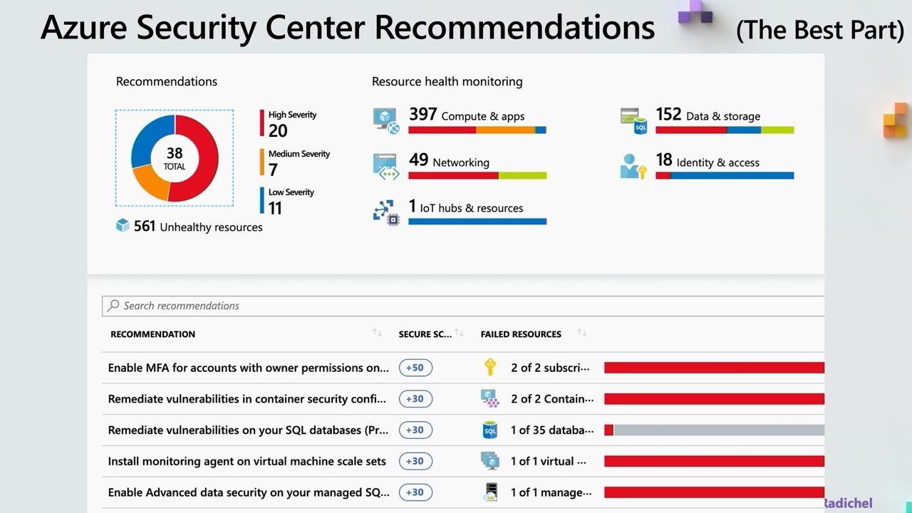 DIY Azure Security Assessments