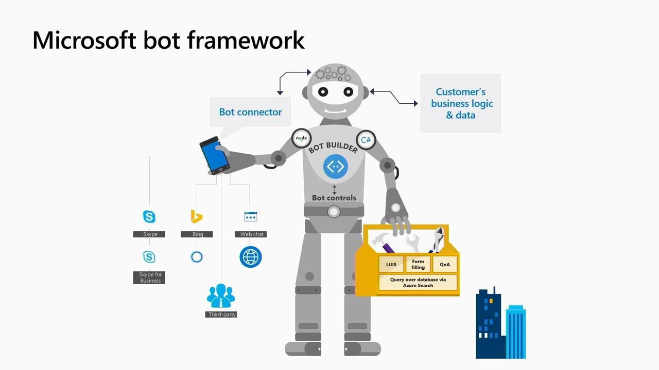 Deploying local bots with Bot Framework and LUIS Docker containers
