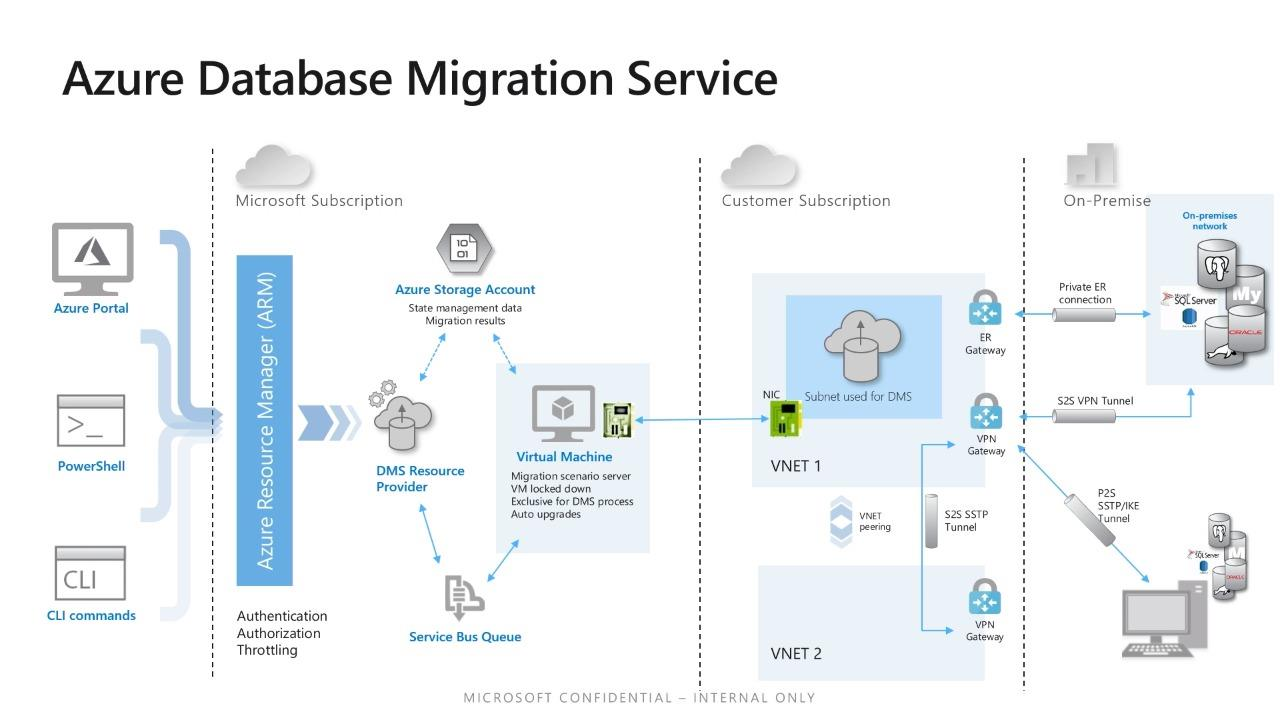 Migrate on-premises SQL Servers reaching end of support to Azure using Azure Database Migration Service with near zero downtime