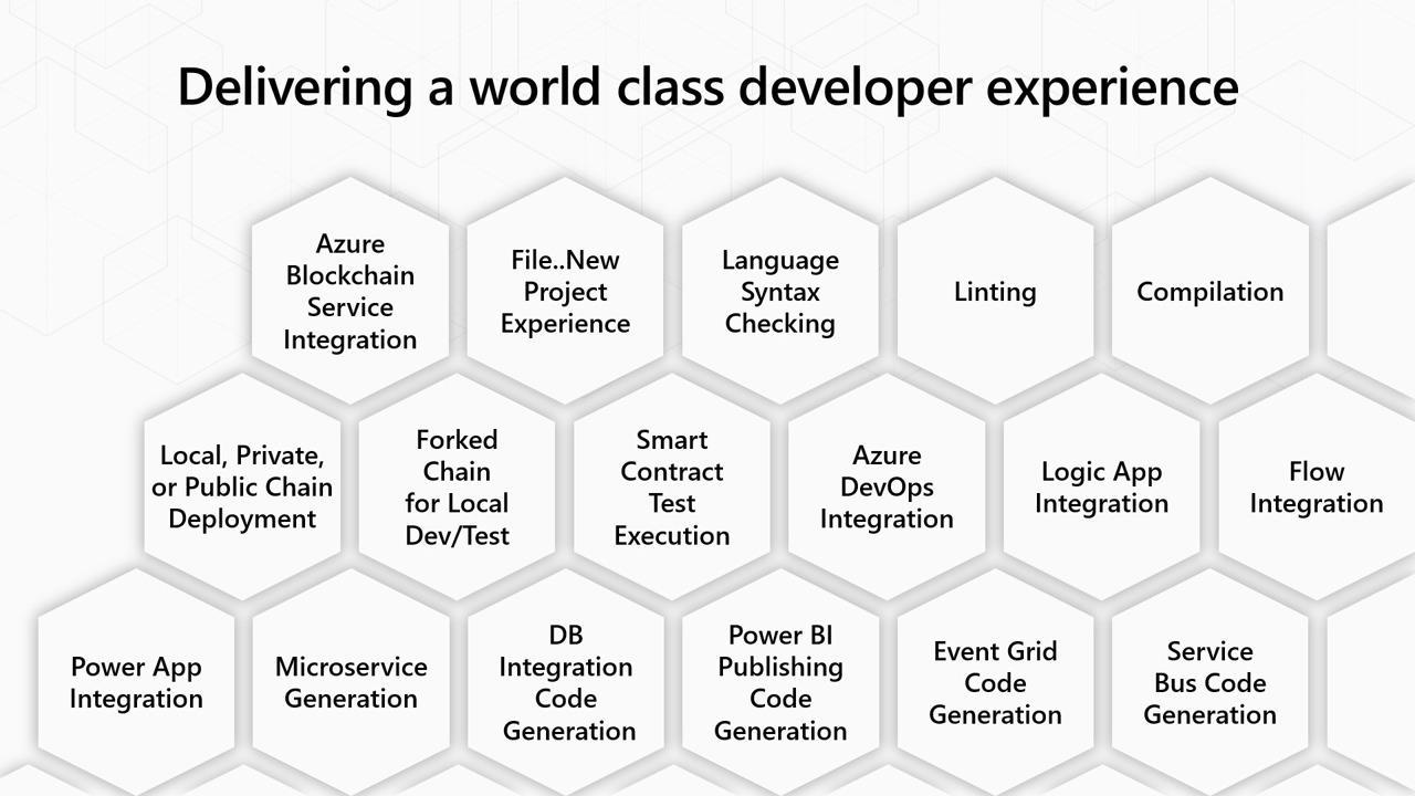 Simplifying blockchain development with Azure Blockchain Service