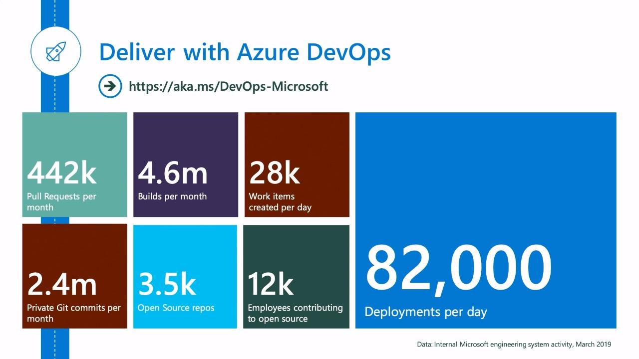 End to End Azure DevOps