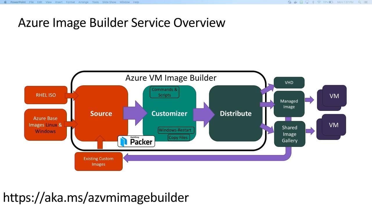 Customizing Images made easy – Azure Image Builder Service
