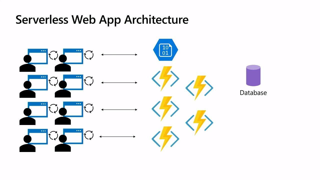 Serverless web apps with Blazor, Azure Functions, and Azure Storage