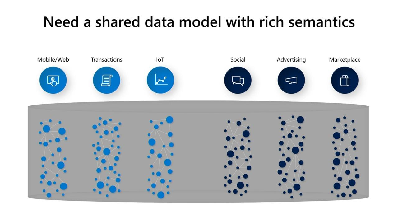 Tips & Tricks for getting data of any shape and size into Azure Data Lake using Dataflows