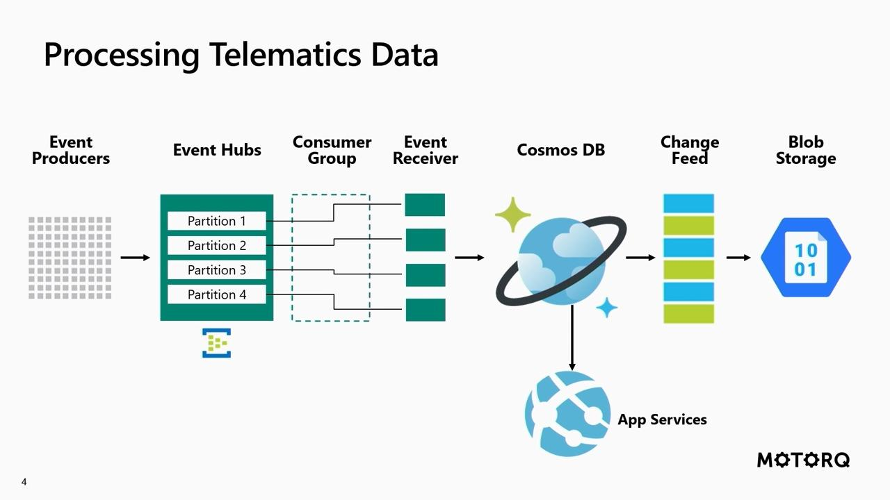 Processing telematics data using Azure Event Hubs, Cosmos DB, and Node.js
