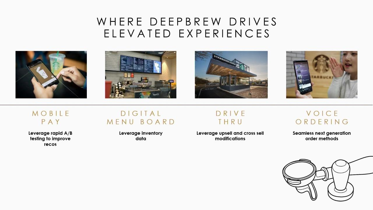 """Starbucks """"Deep Brew"""": Hyper Personalization Applications with Reinforcement Learning at Starbucks"""