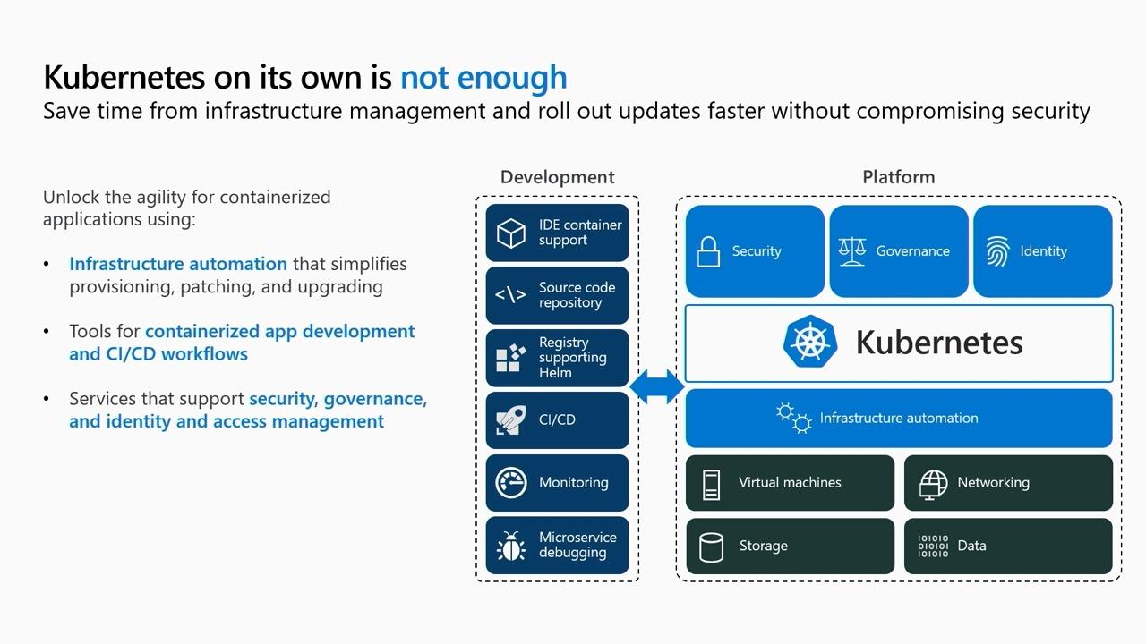 Fundamentals of Kubernetes on Microsoft Azure and the road ahead