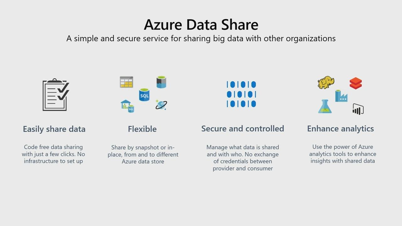 Secure and simple B2B data sharing using Azure Data Share