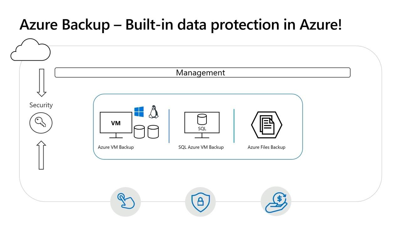 Microsoft Azure Backup: Deep dive into Azure's built-in data protection solution