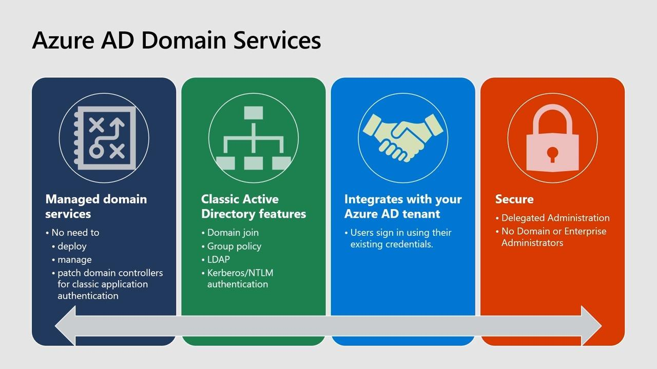 Lift and shift your legacy applications using Azure Active Directory Domain Services