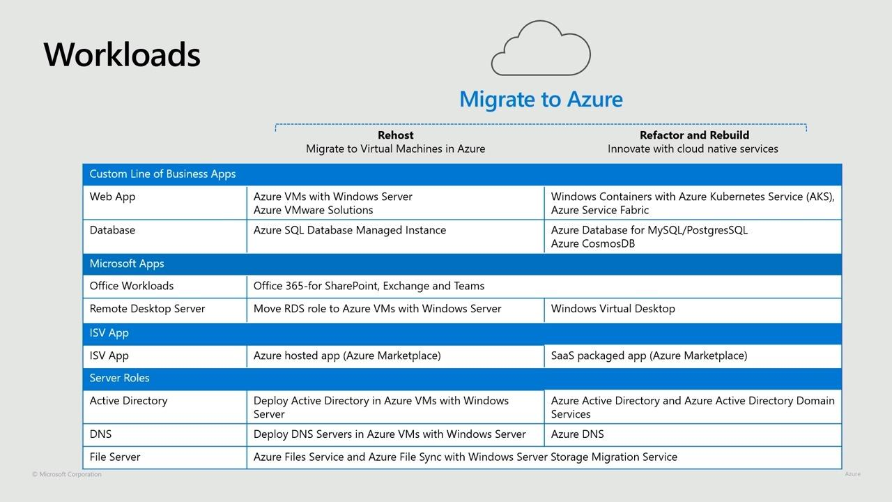 Windows Server on Azure overview: Lift-and-shift migrations for enterprise workloads
