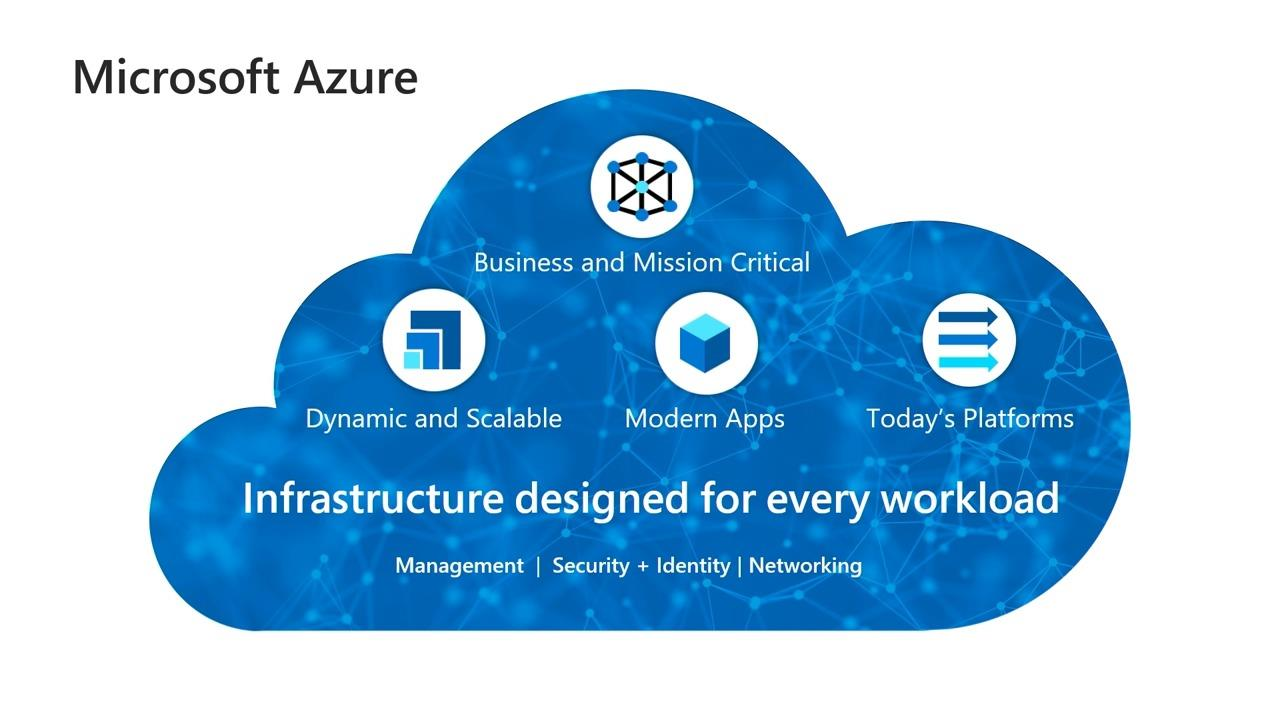 Azure VMware Solutions overview and lessons learned from early adopters