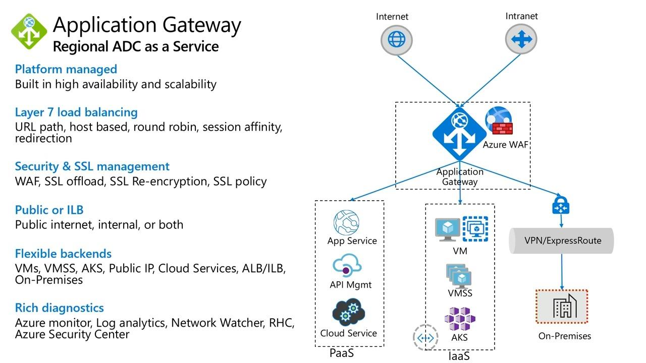 Deliver highly available and secure web applications with Azure Application Gateway and Web Application Firewall (WAF)