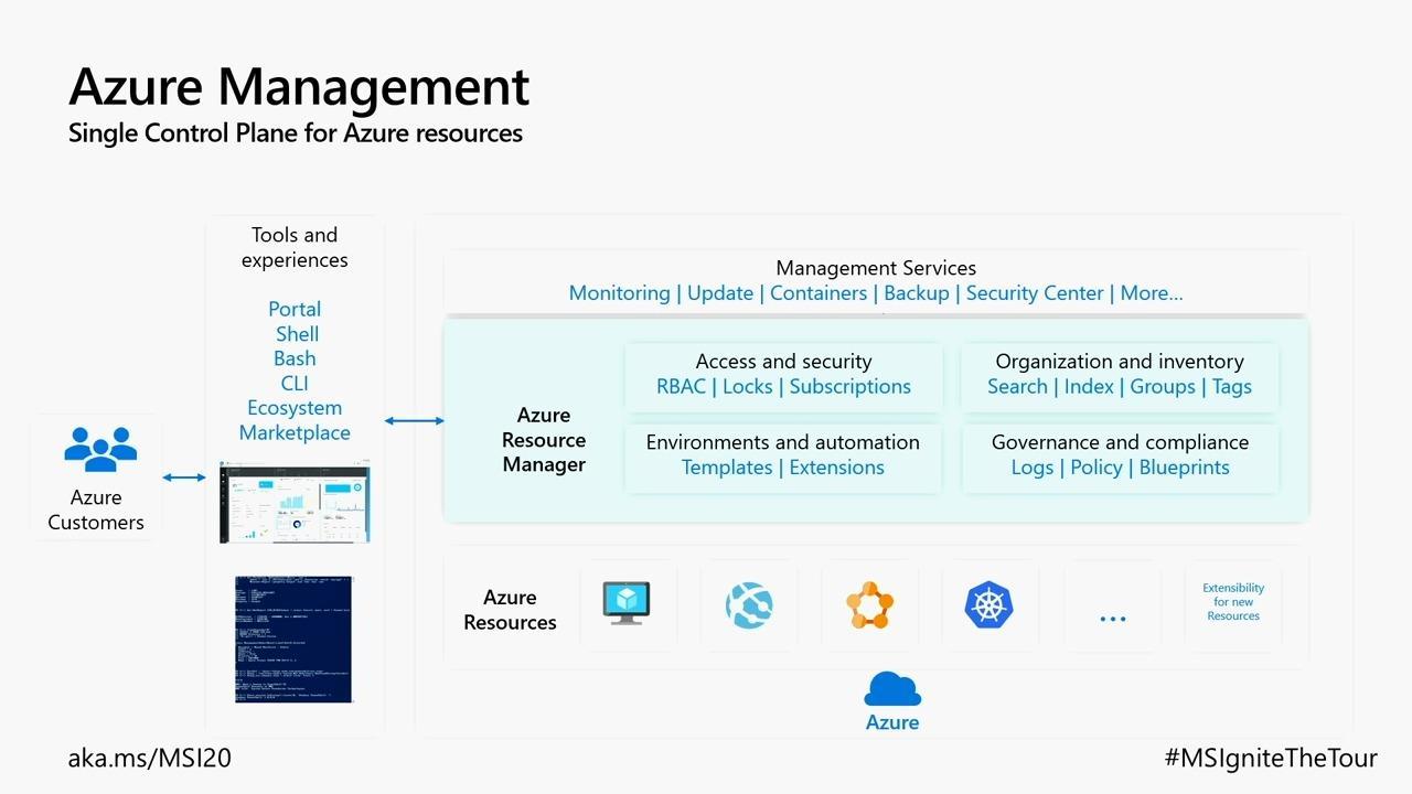 Integrating cloud technologies