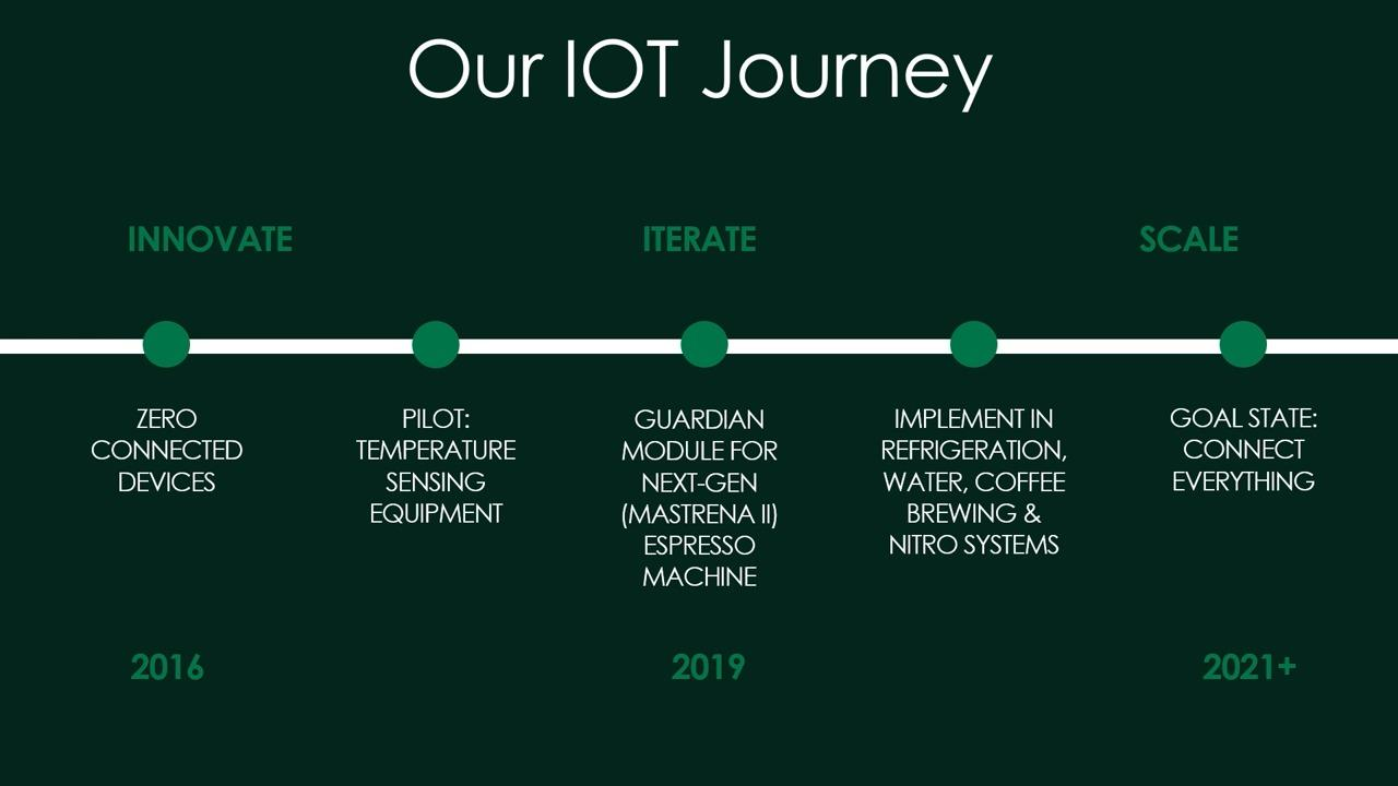 In pursuit of the perfect pour: How Starbucks tackled IoT at scale