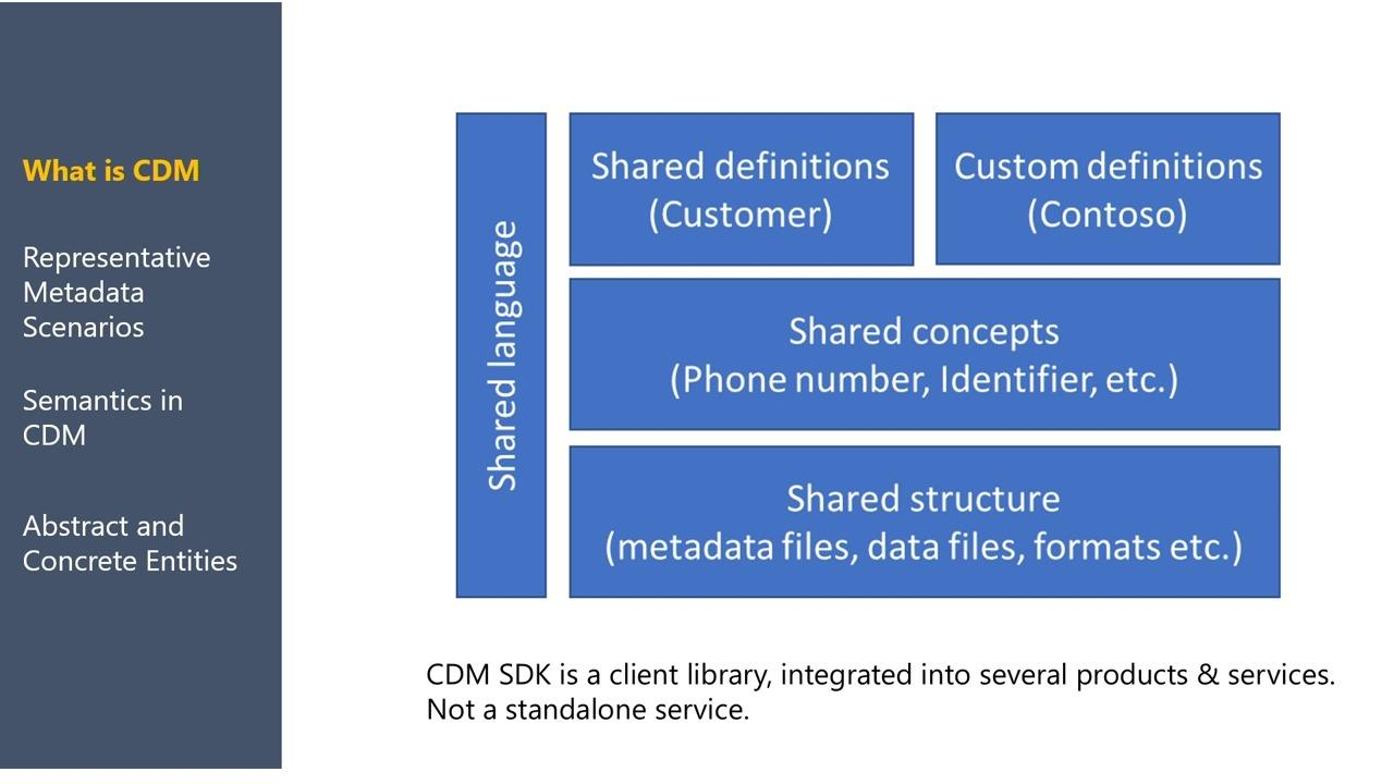 Microsoft Power Platform: Unlocking Common Data Model